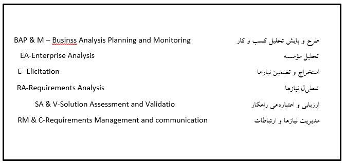 پيكره دانش تحليل كسب و كار