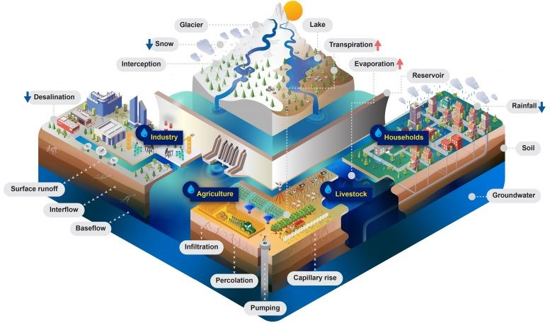 Community Water Model