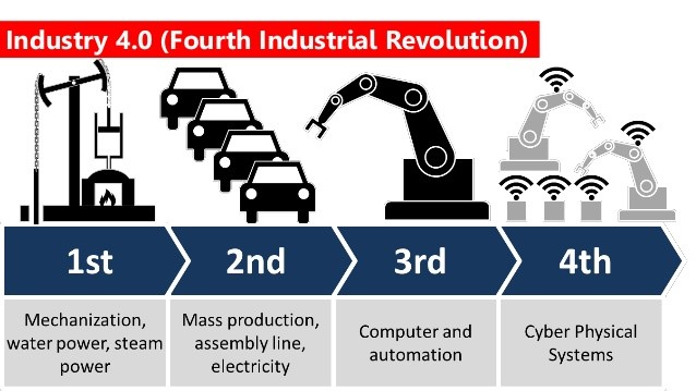 Industry 4.0 (Fourth Industrial Revolution)