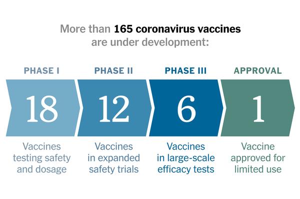 https://static01.nyt.com/images/2020/06/09/us/coronavirus-vaccine-tracker-promo-1591728041922/coronavirus-vaccine-tracker-promo-1591728041922-articleLarge-v34.png