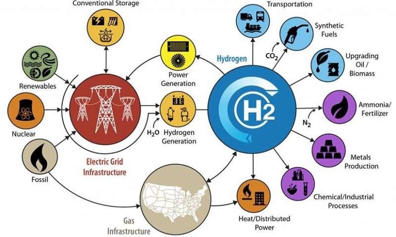 هیدروژن در سیستم های انرژی یکپارچه در آینده