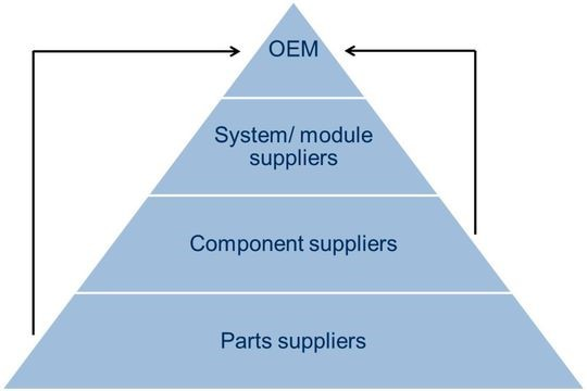 Systematic overview of automotive suppliers.