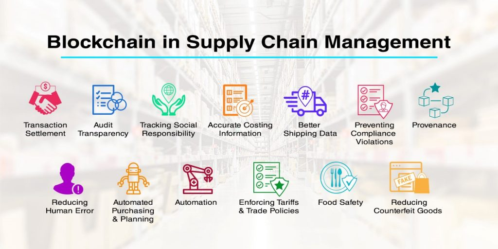 Blockchain in Supply Chain Market to witness astonishing growth with Key  Players | Microsoft IBM Oracle T-Mining DTCO Deloitte Primechain Veem  Guardtime BTL Ripple OpenXCell Ripple – Owned
